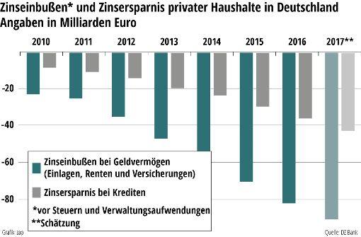 Minizinsen kosten Sparer 344 Milliarden Euro