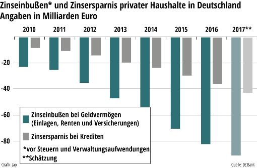 Niedrigzinsen kosten Sparer 344 Milliarden Euro