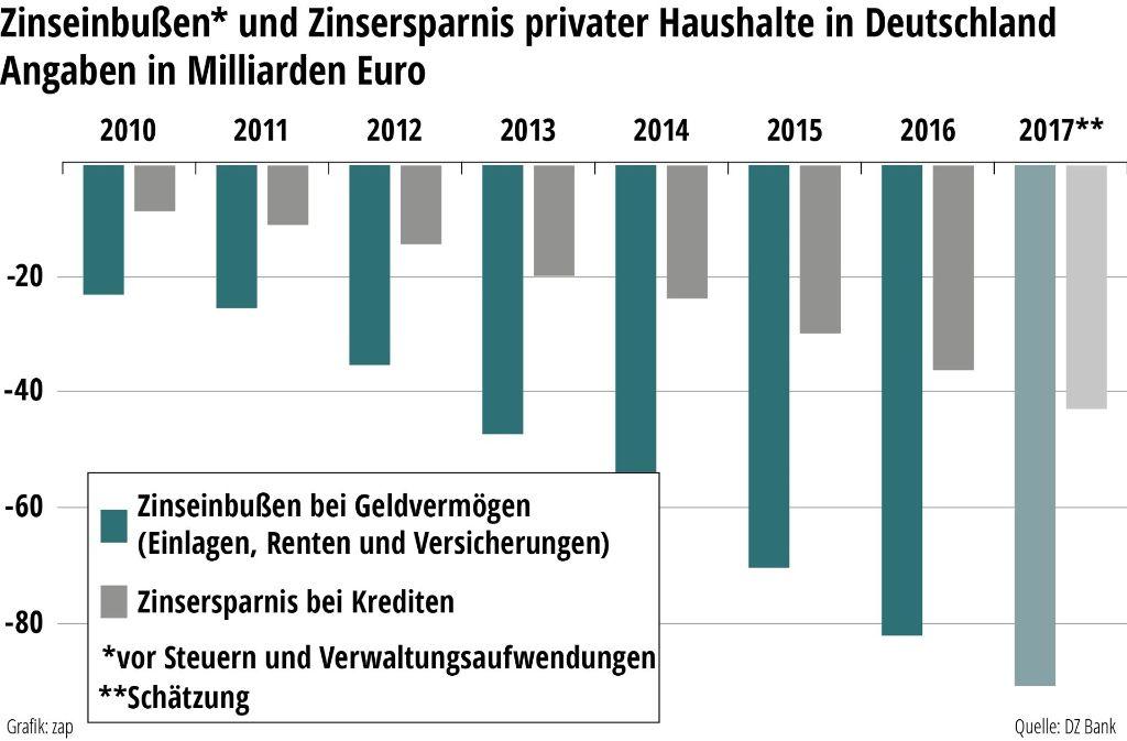 Sparer in Deutschland müssen deutliche Verluste hinnehmen. Die Europäische Zentralbank (EZB) hat über die Jahre den Leitzins, an dem sich die Banken mit den Zinssätzen für ihre Sparprodukte orientieren, deutlich gesenkt. Kreditnehmer profitieren hingegen von dieser Entwicklung. Foto: