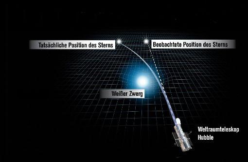 Astronomen wiegen Stern mit Licht