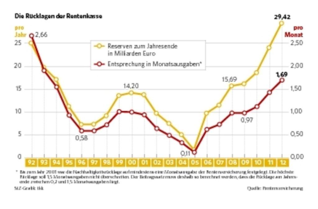 Die Rücklage beträgt aktuell 29,42 Milliarden Euro. Foto: StZ