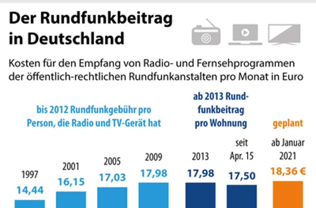 Darum dreht sich der Streit: Die CDU will der geplanten Anhebung des Rundfunkbeitrags um 86 Cent auf 18,36 Euro auf keinen Fall zustimmen. Foto: dpa/dpa-infografik GmbH