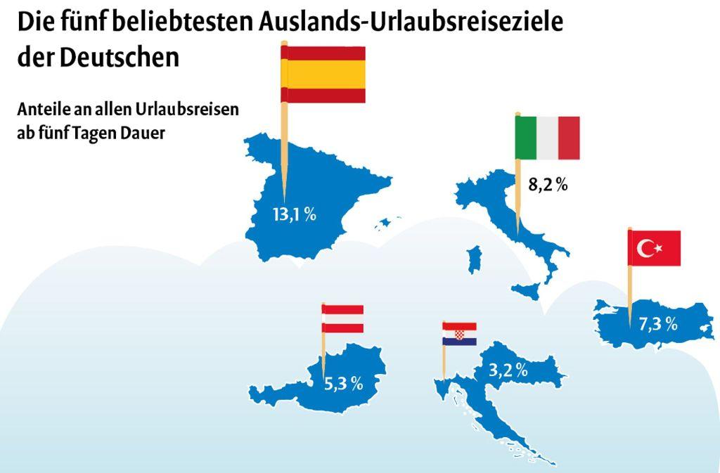 Die Beliebtesten Urlaubsziele Der Deutschen