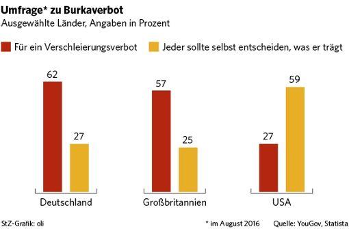 Deutsche sind gegen Vollverschleierung