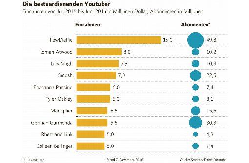Youtuber – die Millionarios des Internets