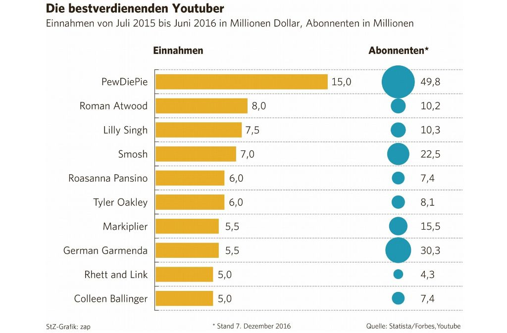 Die Rangliste der erfolgreichsten Youtuber. Sie sind inzwischen die Stars der Szene und verdienen Millionen. Foto: Statista