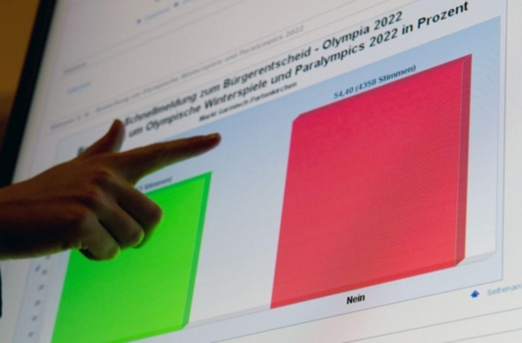 Deutlicher Fingerzeig: alle vier Gemeinden haben gegen eine Bewerbung für die Olympischen Spiele 2022 gestimmt. Foto: dpa