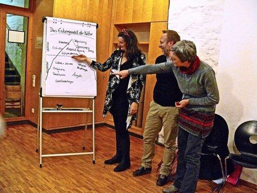 Woher kommen auch bei Gutwilligen Irritationen? Heike Göttlicher, Steffen  Henkel  und Christa Niemeier  (von links) erläutern das Eisbergmodell. Foto: Petra Mostbacher-Dix