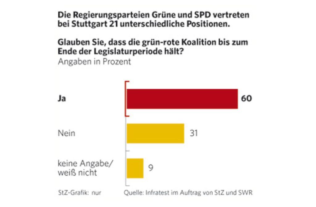Zutrauen der Befragten in den Erhalt der grün-roten Koalition Foto: StZ