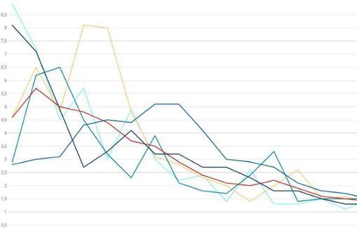 Neue Kurve zeigt positiven Trend – auch im Süden
