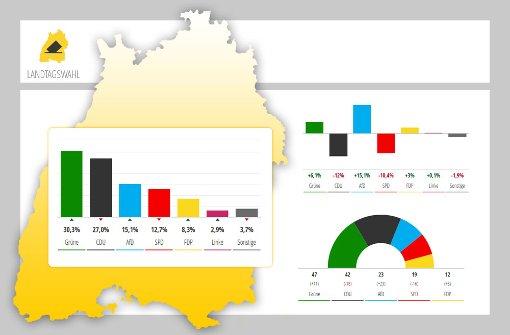 Das Ergebnis für Baden-Württemberg