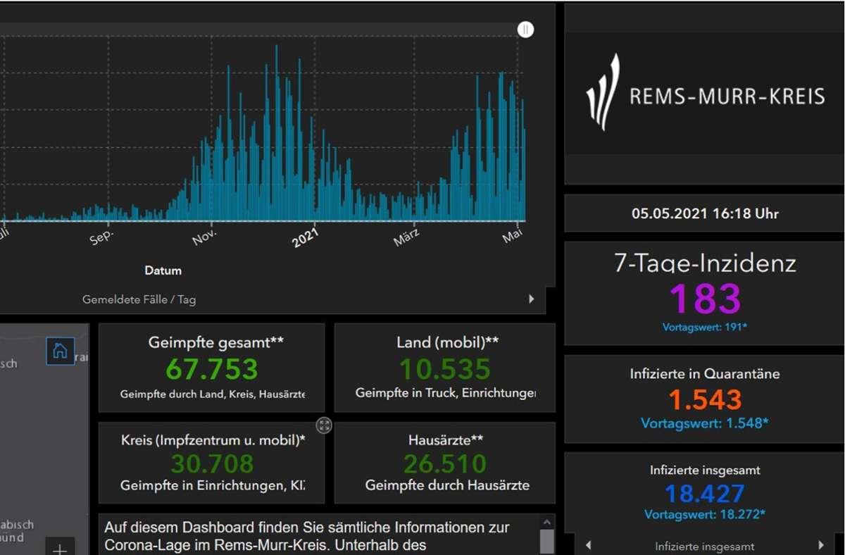 Der Inzidenzwert für den Rems-Murr-Kreis liegt an diesem Mittwoch bei 183. Foto: Screenshot/Landratsamt