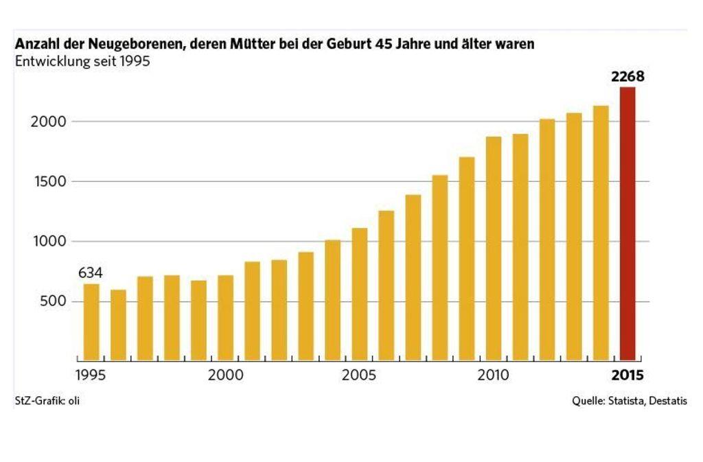 Immer mehr Paare in Deutschland bekommen immer später Kinder. Foto: statista