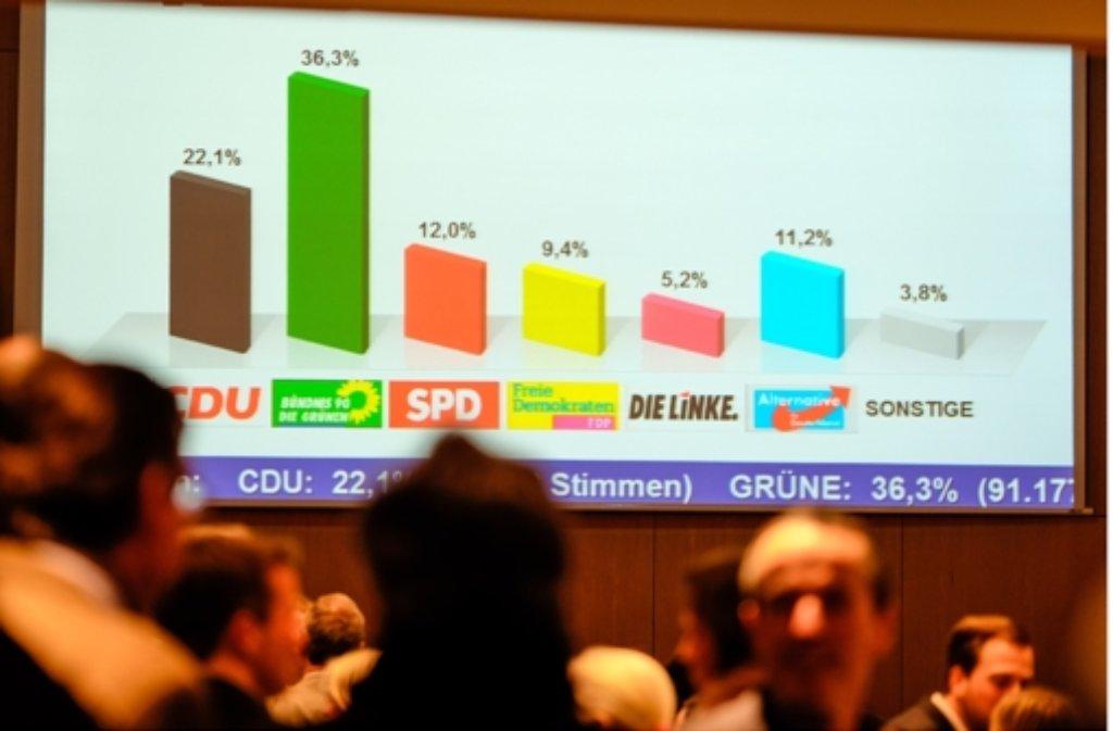 Eine der letzten Hochrechnungen aus der Stadt, bevor das vorläufige amtliche Endergebnis für die Wahlkreis in Stuttgart kam. Foto: Lichtgut/Leif Piechowski