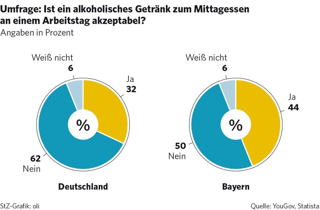 Alkohol während der Arbeit ist für die meisten Deutschen ein Tabu – nicht so in Bayern. Foto: statista