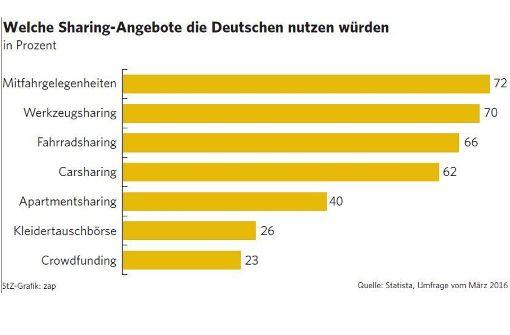 Die Deutschen teilen nicht alles