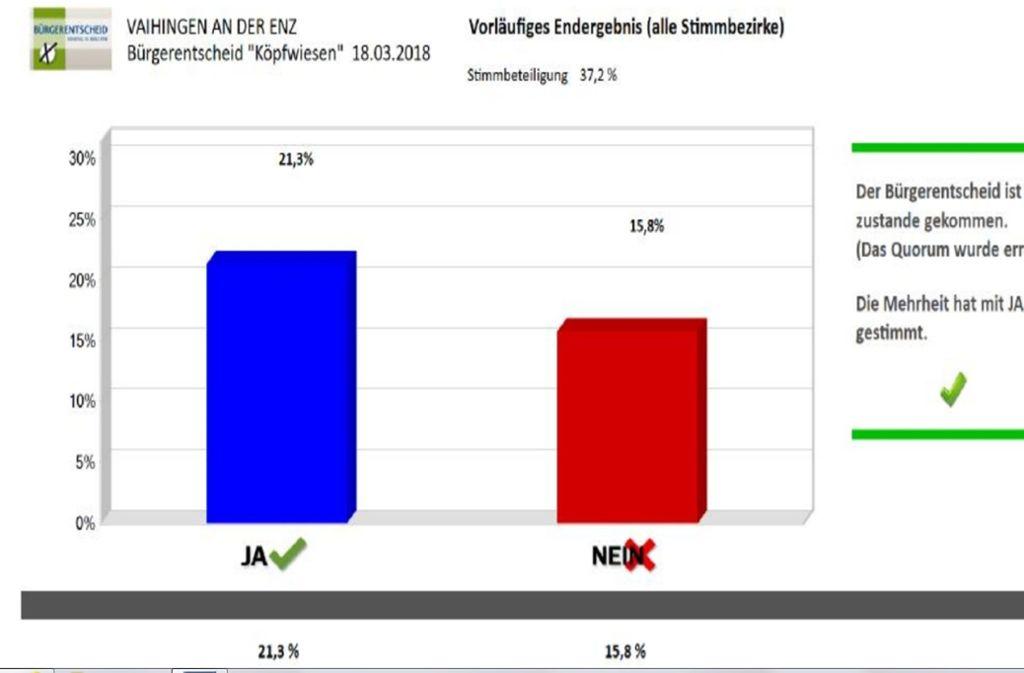 Mit Ja haben 21,3 Prozent aller Bürger gestimmt – und damit das Geschäftshaus verhindert. Foto: StZN