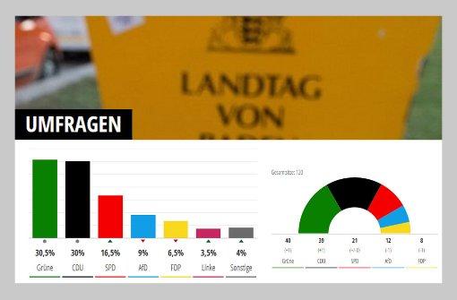 Wir liefern Ihnen an dieser Stelle die aktuelle Wahlprognose der antretenden Parteien und Spitzenkandidaten. Foto: Screenshot SIR