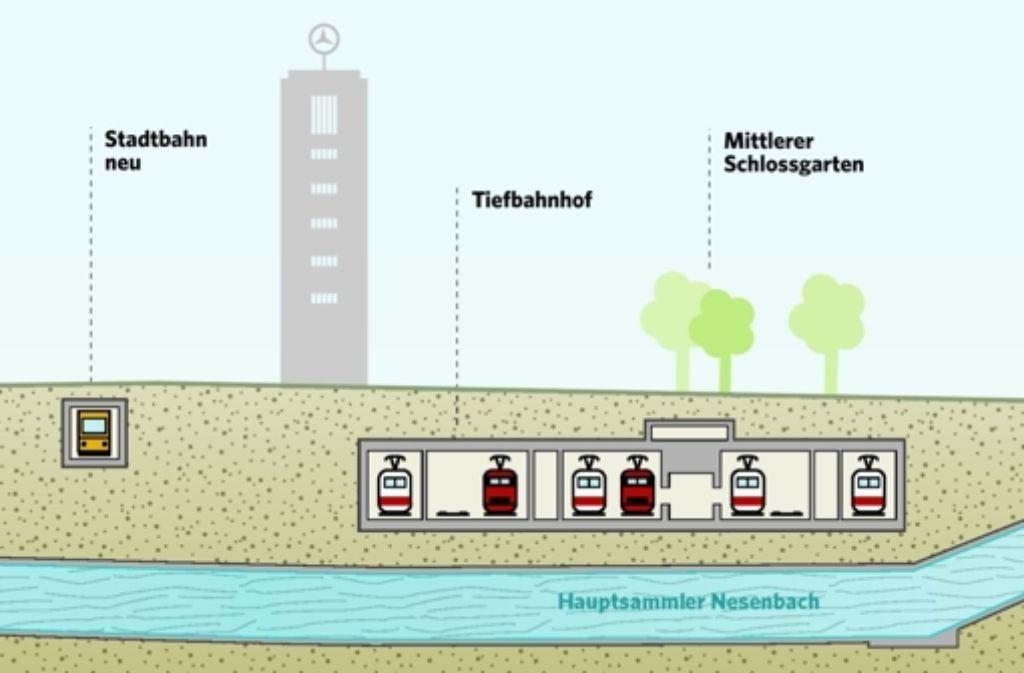 Der neue Abwasserkanal wird den Tiefbahnhof unterqueren. Foto: Archiv
