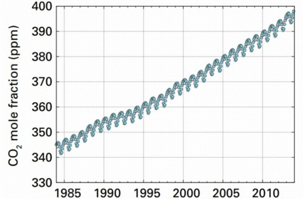 Dieser Screenshot aus einem Bulletin der Weltmeteorologenorganisation (WMO) zeigt den Anstieg des durchschnittlichen CO2-Gehalts in der Luft. Im Frühjahr und Sommer der Nordhalbkugel nimmt er ab, weil die Pflanzen CO2 für ihr Wachstum brauchen. (Auf der Südhalbkugel ist der Effekt nicht ganz so groß, weil es weniger Landfläche und weniger Wälder gibt.) Die rote Linie gibt das jährliche Mittel an. Foto: StZ