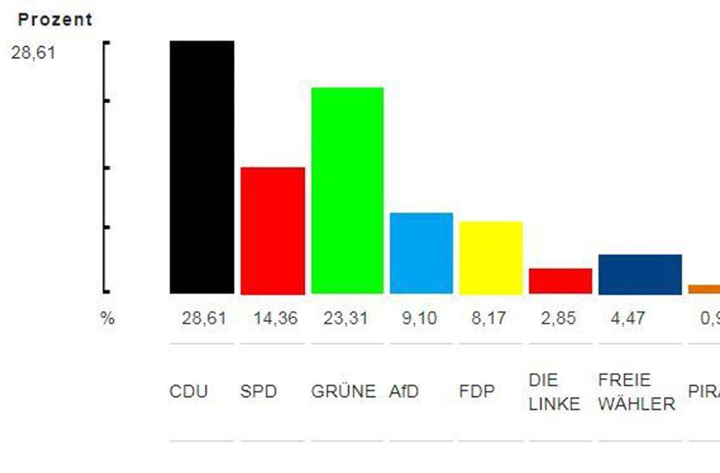 Der Wahltrend für Leonberg um 19.39 Uhr nach der Auswertung von 28 Wahlbezirken (von insgesamt 48). Foto:
