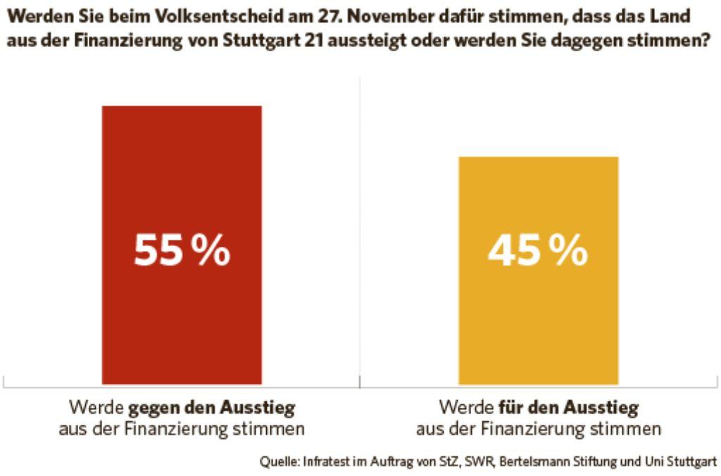 Die Zahl der Stuttgart-21-Gegner wächst - trotzdem sind die Befürworter laut der aktuellen Umfrage von infratest dimap in der Mehrheit. Foto: Tobias Köhler