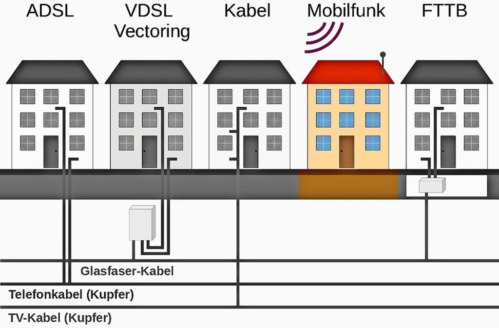 Auch über das Funknetz können Internetdaten in die Haushalte kommen. Foto: Bürgerinitiative