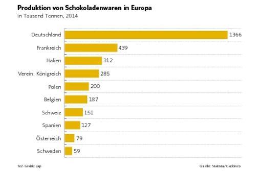Die Deutschen sind Schokolade-Europameister
