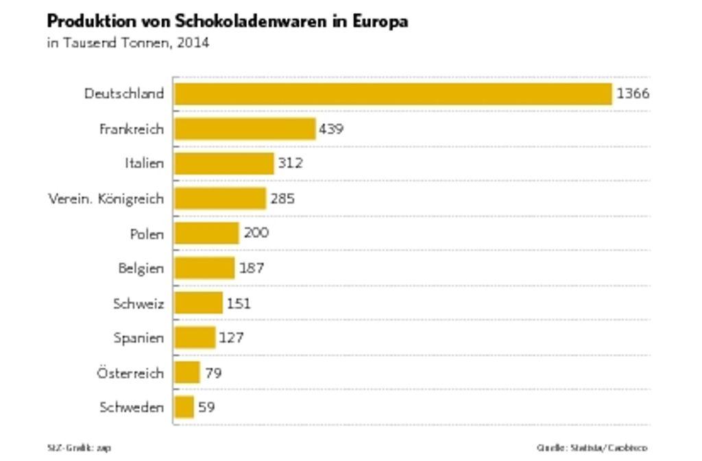 In Deutschland wird mit Abstand die meiste Schokolade produziert. Foto: Statista