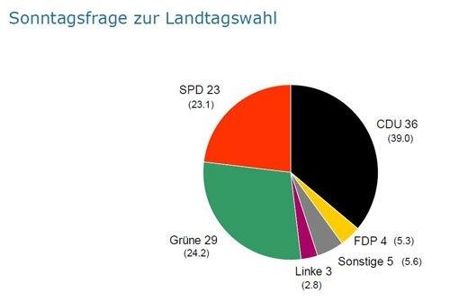 Mehrheit für Stuttgart 21