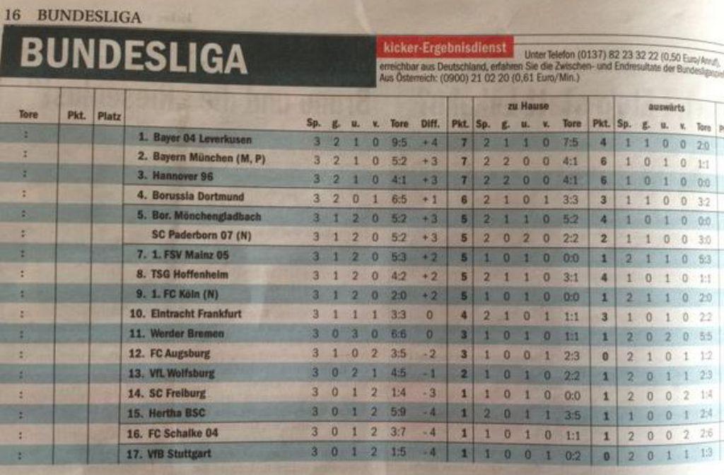 Stuttgarter Kickers Tabelle