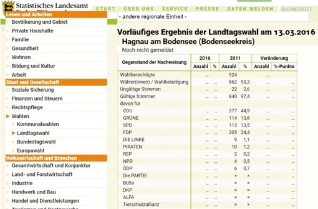 Das amtliche Endergebnis des Landtagswahl 2011 ist nicht korrekt – zumindest für die Gemeinde Hagnau. Die falschen Zahlen finden sich aktuell etwa auf der Website des  Statistische Landesamts (Screenshot) Foto: Statistisches Landesamt (Screenshot StZ)