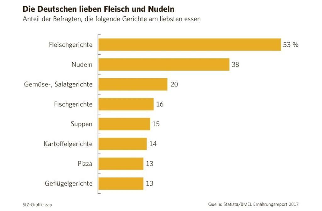 Wenn ein schönes Schnitzel auf dem Teller liegt, sind die meisten Deutschen zufrieden. Foto: statista
