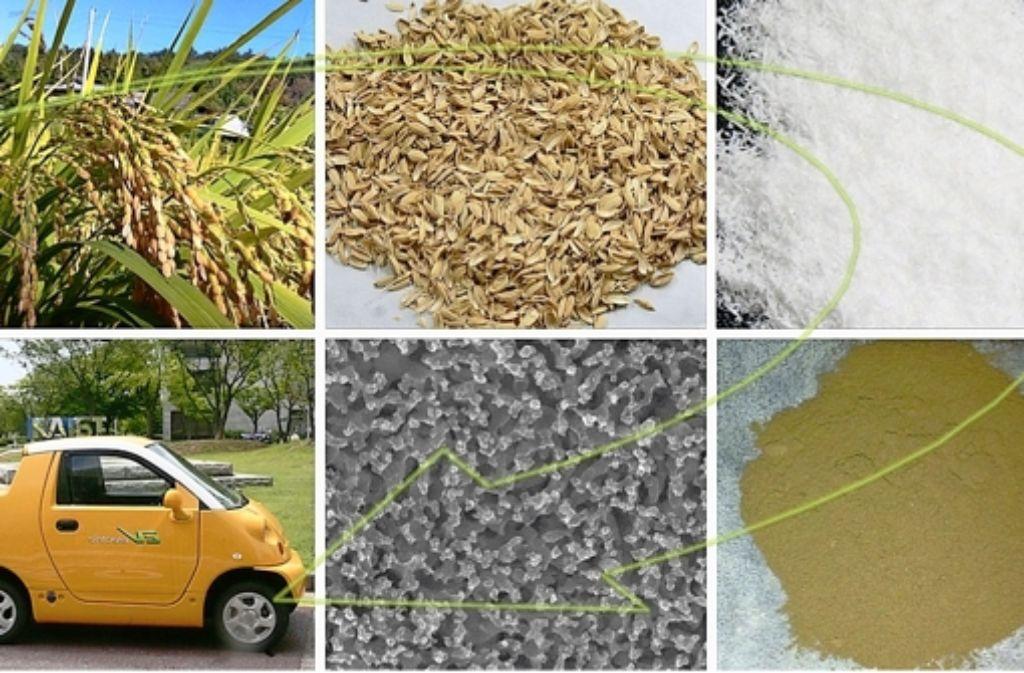 Die Collage zeigt den Weg, den sich die südkoreanischen Forscher vorstellen: Aus Reisspelzen, die bisher Abfall darstellen (oben in der Mitte) extrahieren sie Kieselerde und daraus Silizium. Das Silizium hat, wie die Mikroskopaufnahme zeigt, feine Poren. Das macht den Stoff tauglich für die Akkus von Elektroautos. Foto: Dae Soo Jung