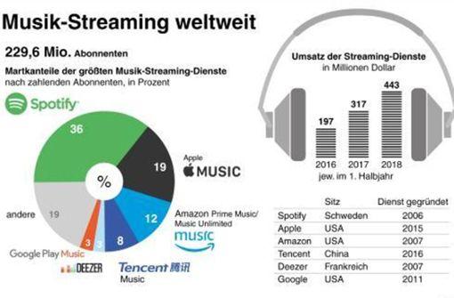 Spotify plant eigenen Empfänger