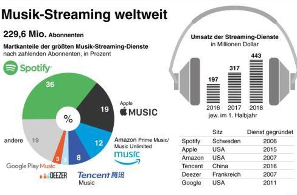 So teilten sich der Musik-Streaming-Markt 2018  auf Foto: dpa