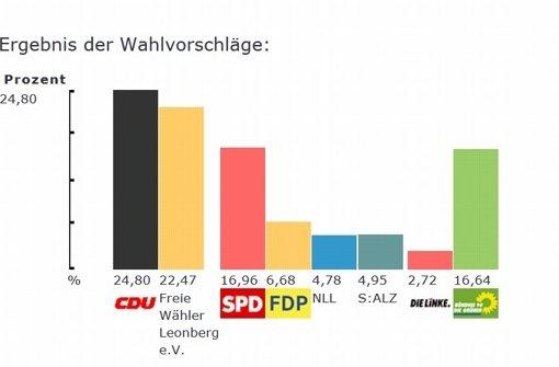 CDU in Leonberg vorn, Unabhängige punkten in Weissach
