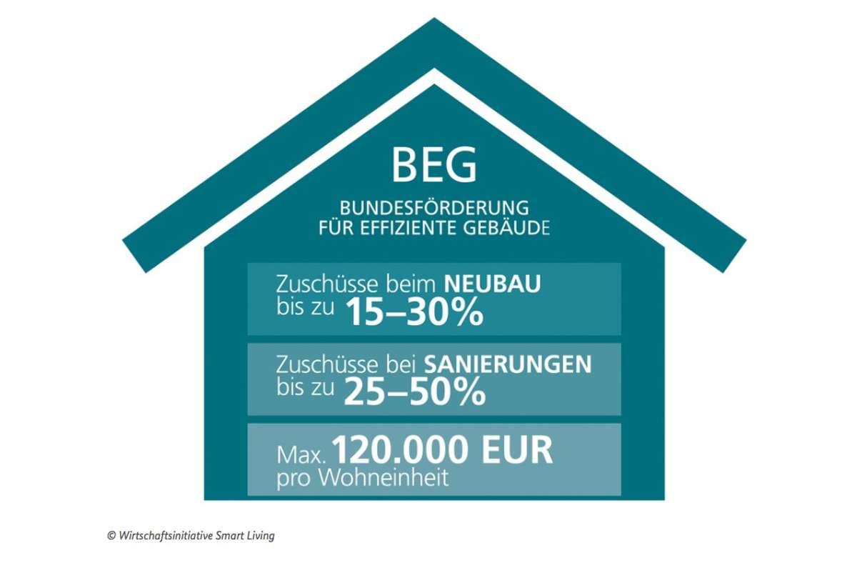 """Der Staat fördert smarte Baumaßnahmen mit Zuschüssen und Krediten. Einzelheiten regelt die """"Bundesförderung effizienter Gebäude"""" (BEG).  Foto: Wirtschaftsinitiative Smart Living"""