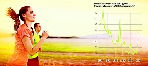 Hitze treibt Ozonwerte nach oben